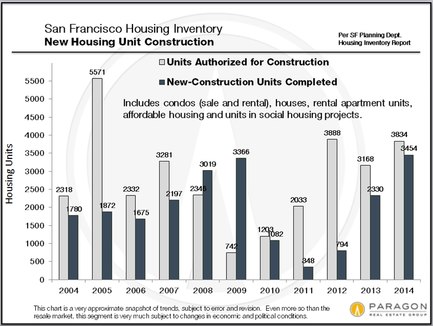 San francisco new housing construction joe for New home construction trends
