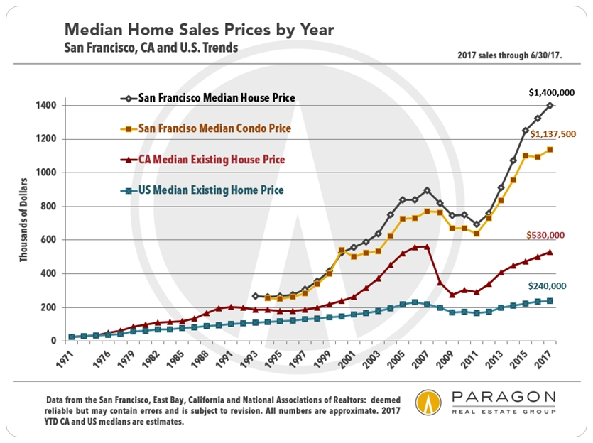 San Francisco, California and US Home Price Trends