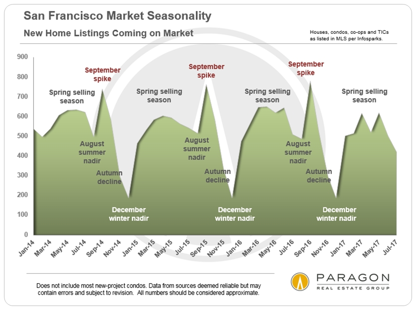 San Francisco New Listings