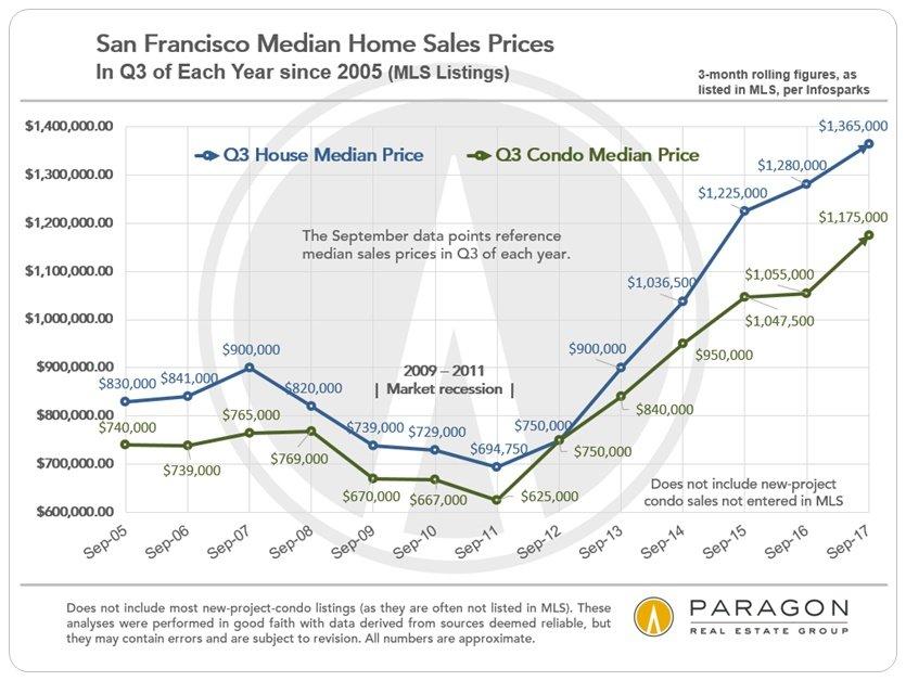 San Francisco Q3 Median Home Price Trends