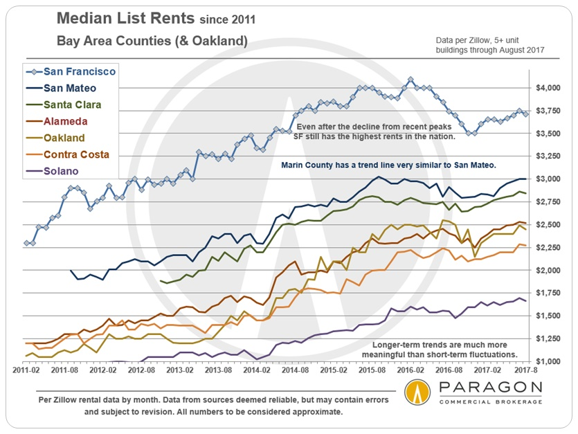 Bay-Area-Median-List-Rents_by-County-Zillow.jpg