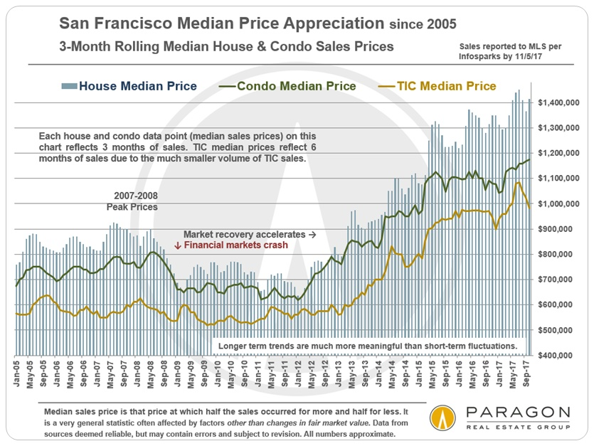 San Francisco 3-Month Rolling Median Home Price Trends