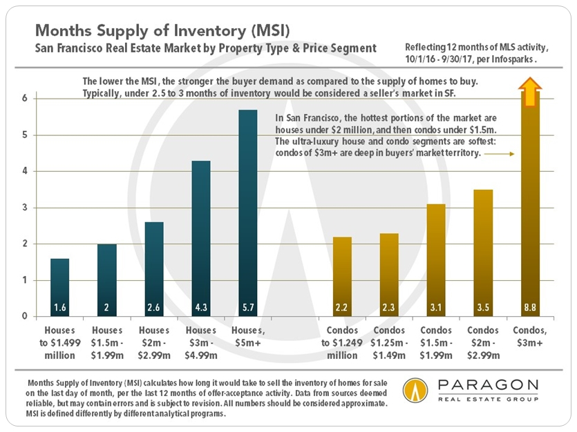San Francisco MSI by Price Range