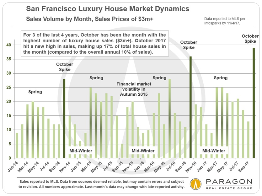 San Francisco Luxury House Sales by Month