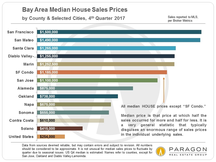 San Francisco Bay Area Median Home Sales Prices