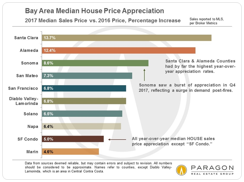 San Francisco Bay Area Home Price Appreciation